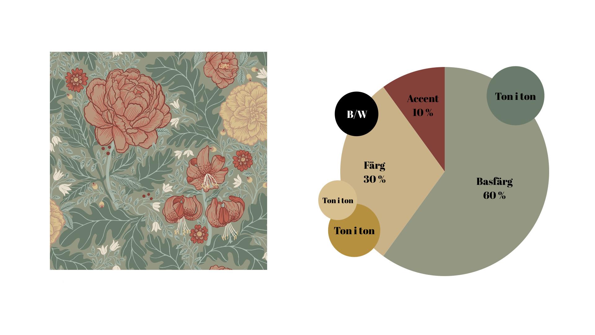 Så lyckas du md färg i din inredning - del 2 exempel 2